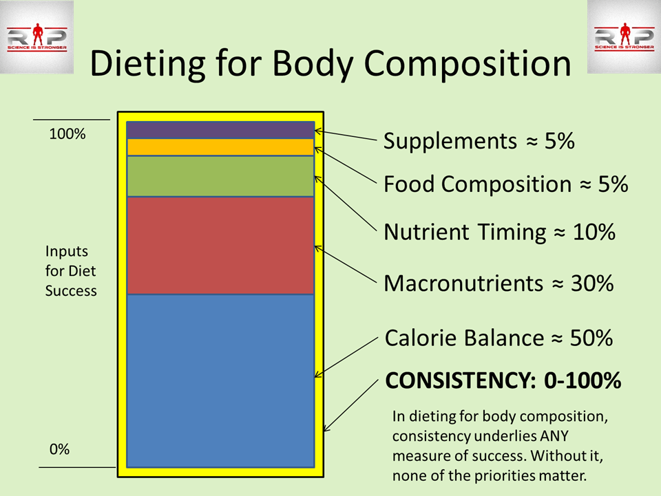 Dieting for body composition