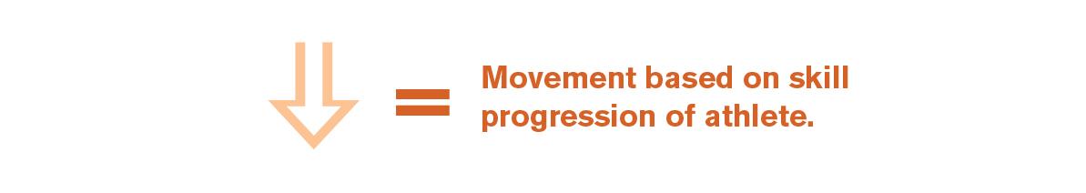 Movement based on skill progression of athlete.